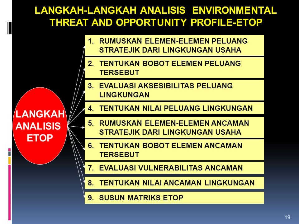 LANGKAH-LANGKAH ANALISIS ENVIRONMENTAL THREAT AND OPPORTUNITY PROFILE-ETOP