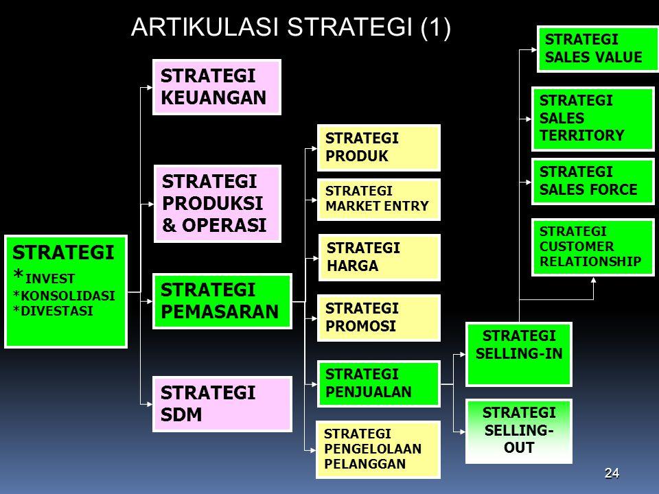 ARTIKULASI STRATEGI (1)