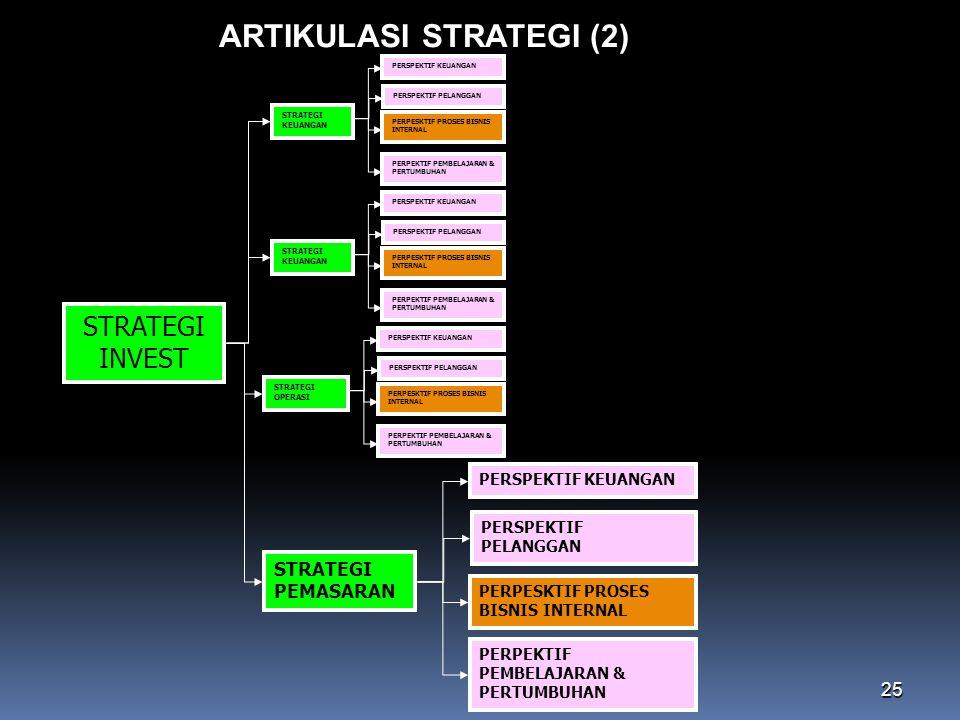 ARTIKULASI STRATEGI (2)