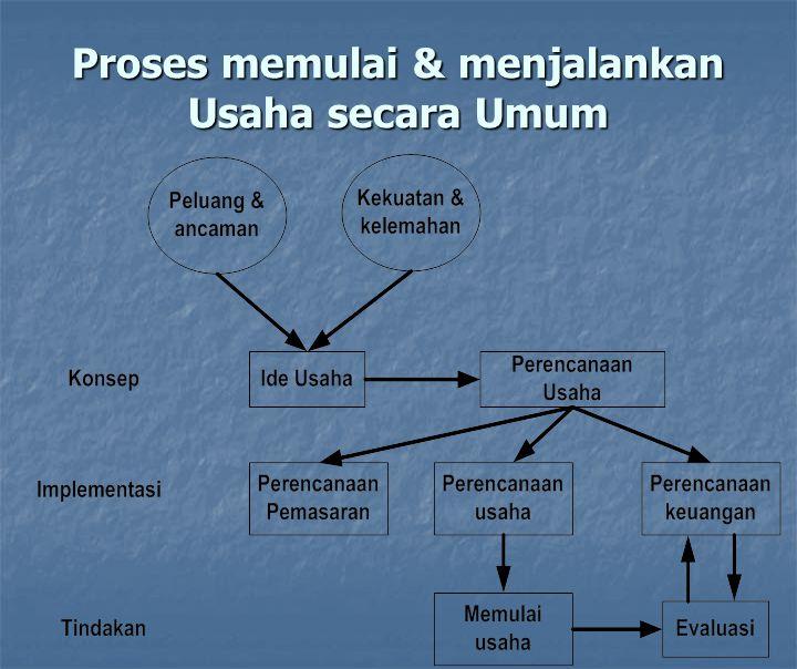 Proses memulai & menjalankan Usaha secara Umum