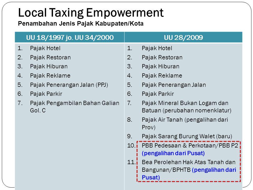 Local Taxing Empowerment Penambahan Jenis Pajak Kabupaten/Kota