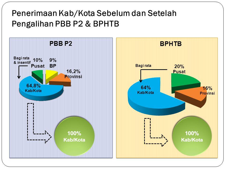 Penerimaan Kab/Kota Sebelum dan Setelah Pengalihan PBB P2 & BPHTB