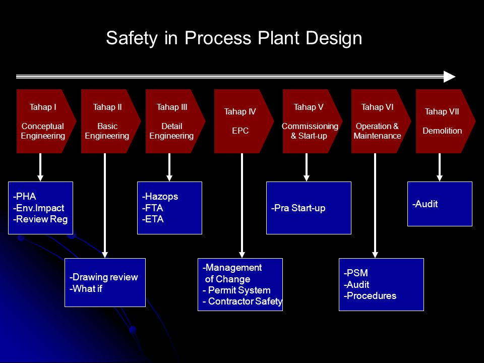 Safety in Process Plant Design