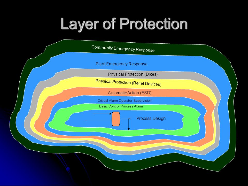 Layer of Protection Community Emergency Response