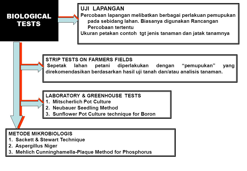 BIOLOGICAL TESTS UJI LAPANGAN