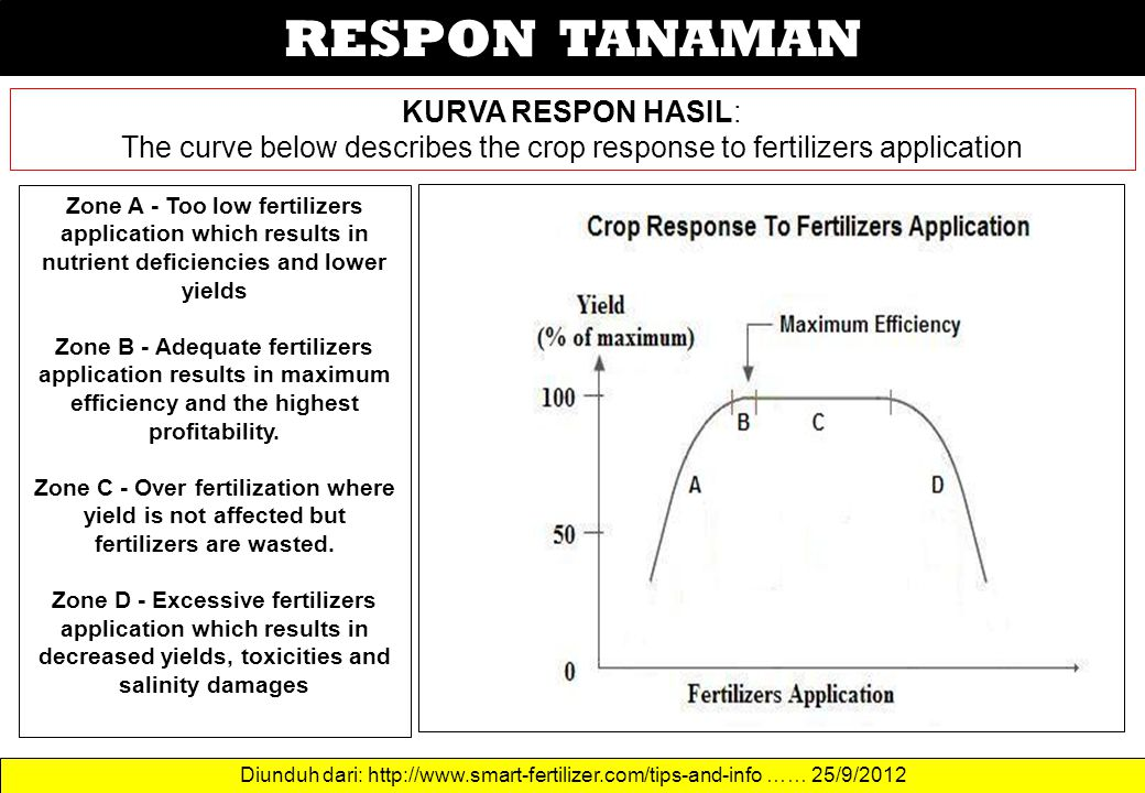 The curve below describes the crop response to fertilizers application