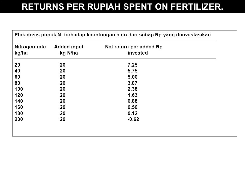 RETURNS PER RUPIAH SPENT ON FERTILIZER.