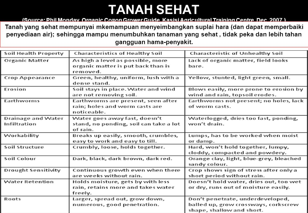 TANAH SEHAT (Source: Phil Monday. Organic Co=on Grower Guide