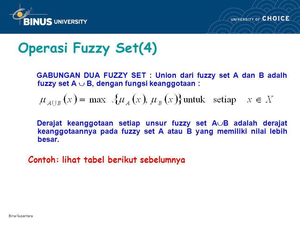 Operasi Fuzzy Set(4) Contoh: lihat tabel berikut sebelumnya