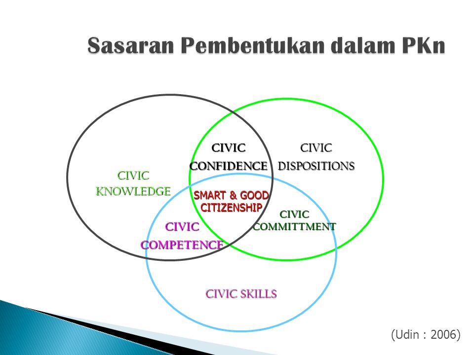 Sasaran Pembentukan dalam PKn
