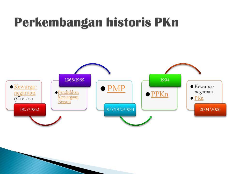 Perkembangan historis PKn