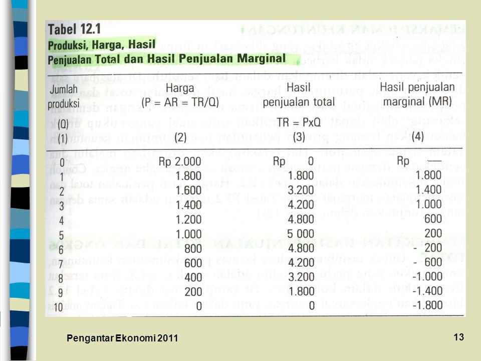 Pengantar Ekonomi 2011