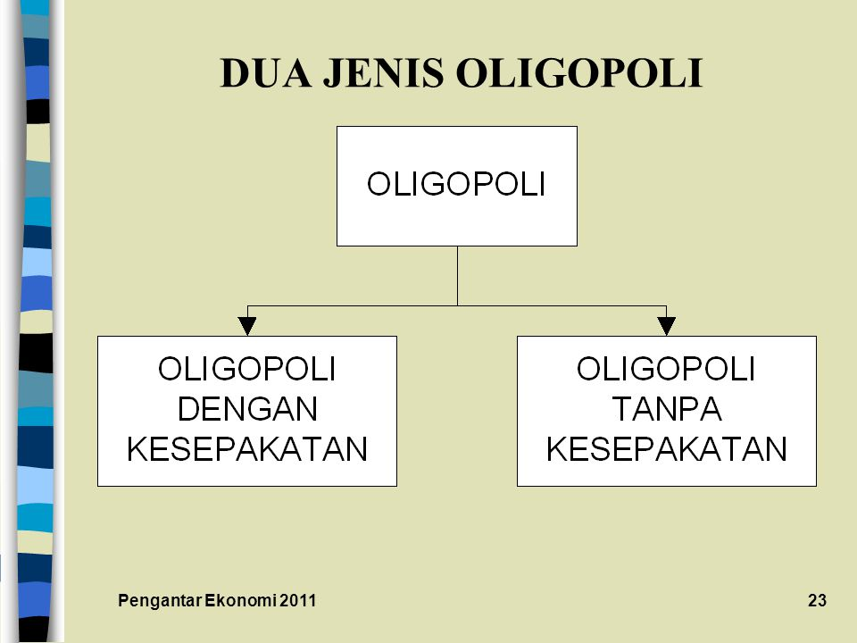 DUA JENIS OLIGOPOLI Pengantar Ekonomi 2011