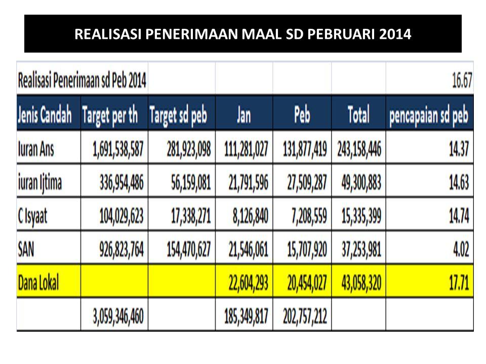 REALISASI PENERIMAAN MAAL SD PEBRUARI 2014