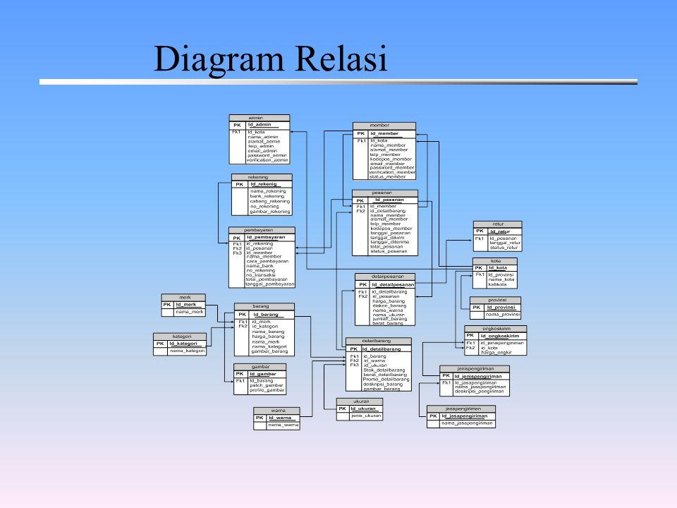 Diagram Relasi