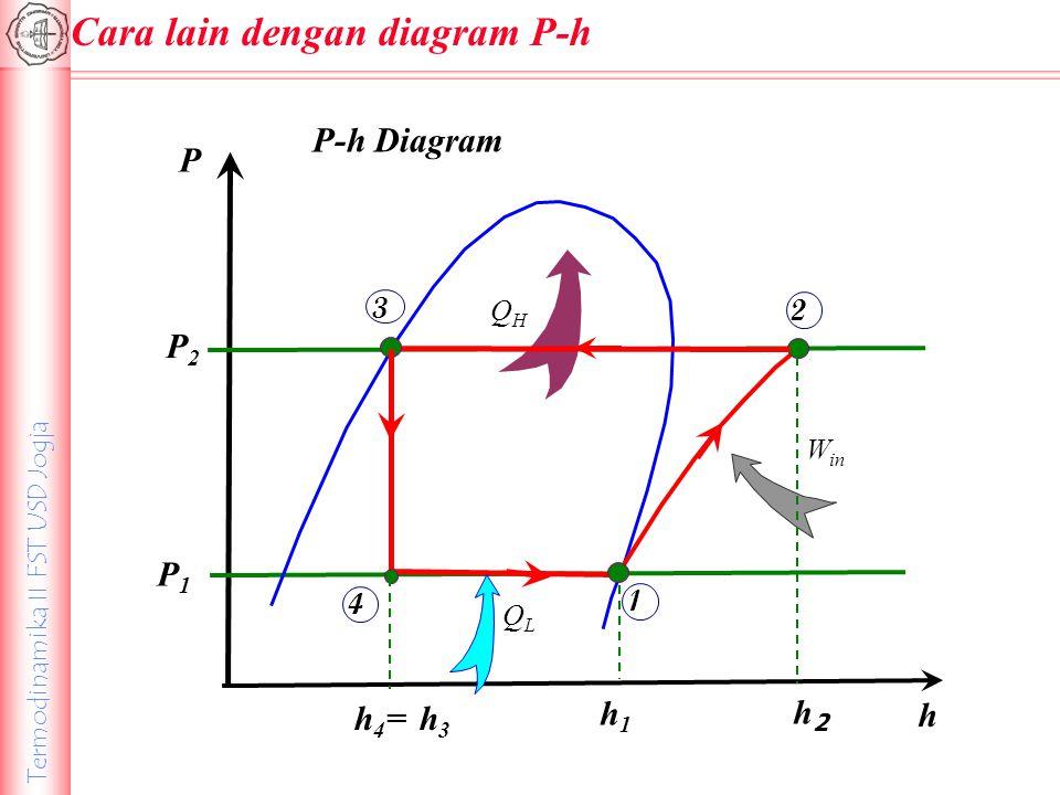 Cara lain dengan diagram P-h