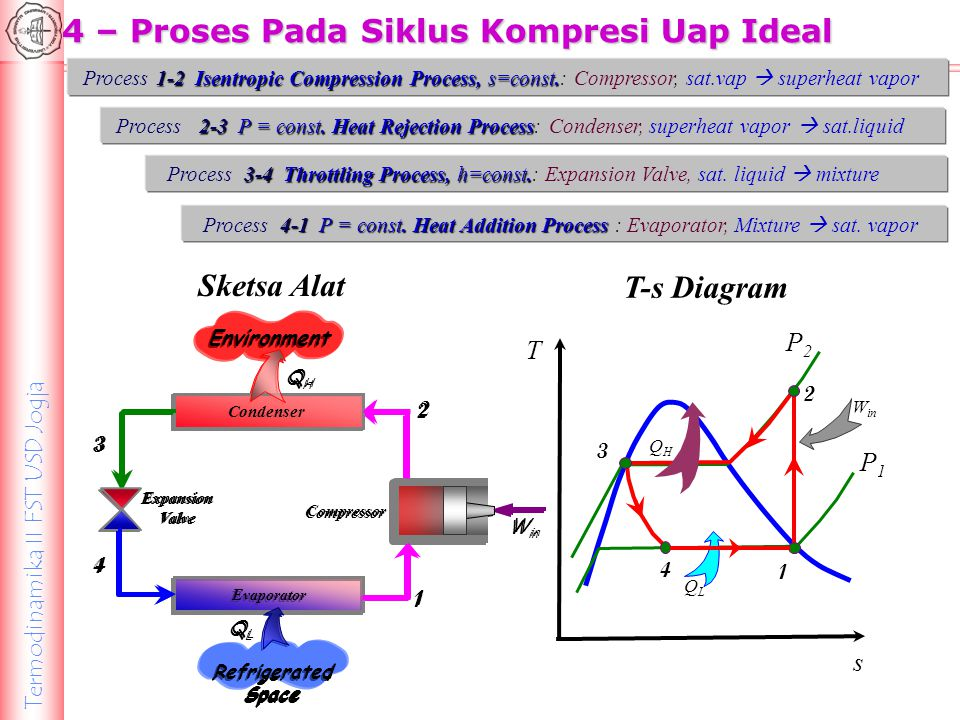 Sketsa Alat T-s Diagram
