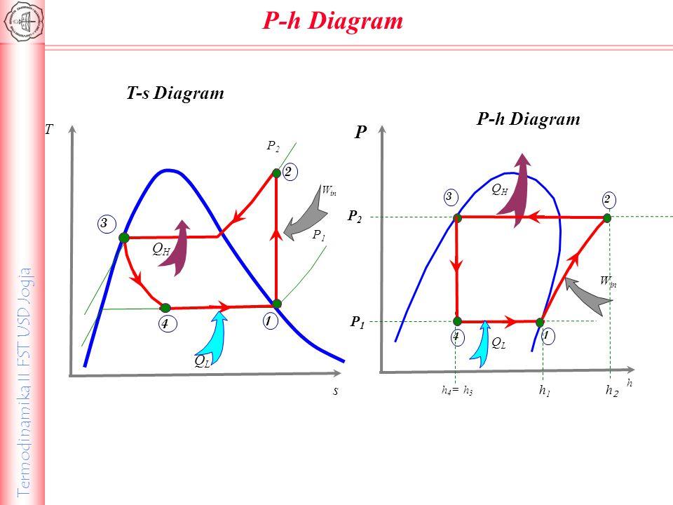 P-h Diagram T-s Diagram P-h Diagram P T P2 QH P1 QL s P2 P1 QH 1 2 3