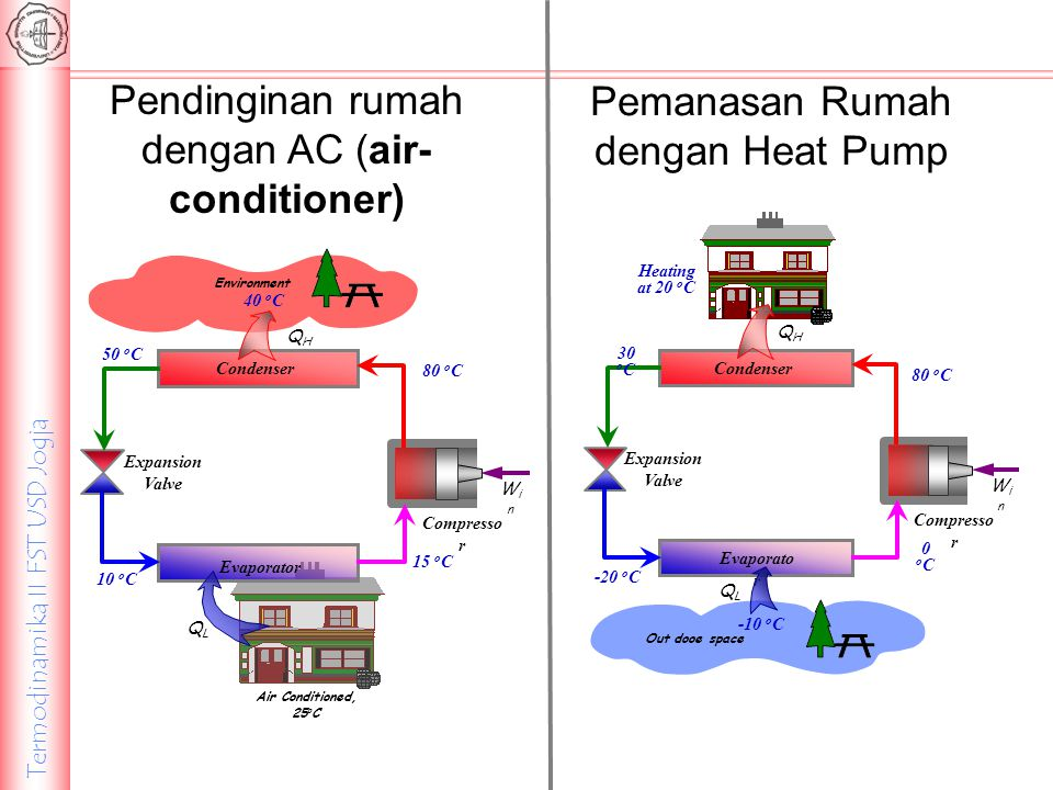 Pendinginan rumah dengan AC (air-conditioner)