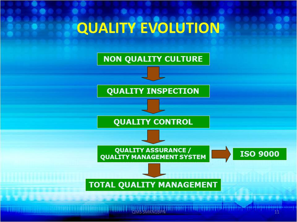 QUALITY ASSURANCE / QUALITY MANAGEMENT SYSTEM TOTAL QUALITY MANAGEMENT