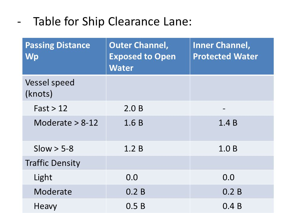 Table for Ship Clearance Lane: