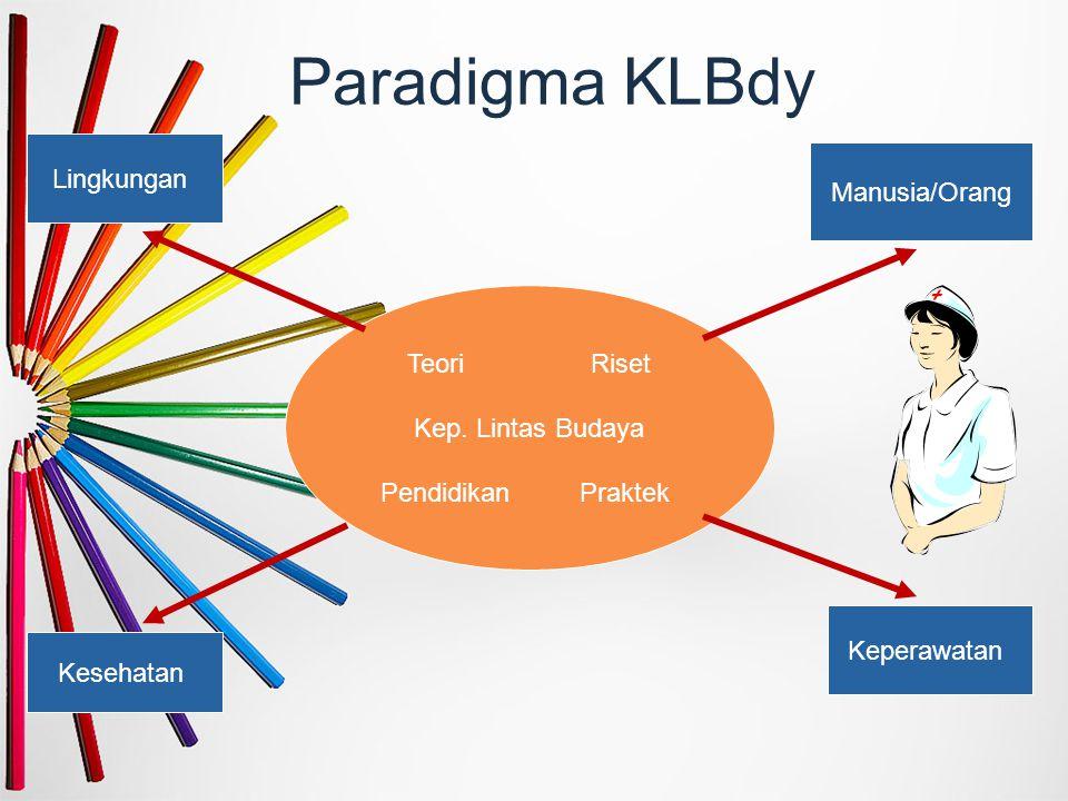 Paradigma KLBdy Lingkungan Manusia/Orang Teori Riset