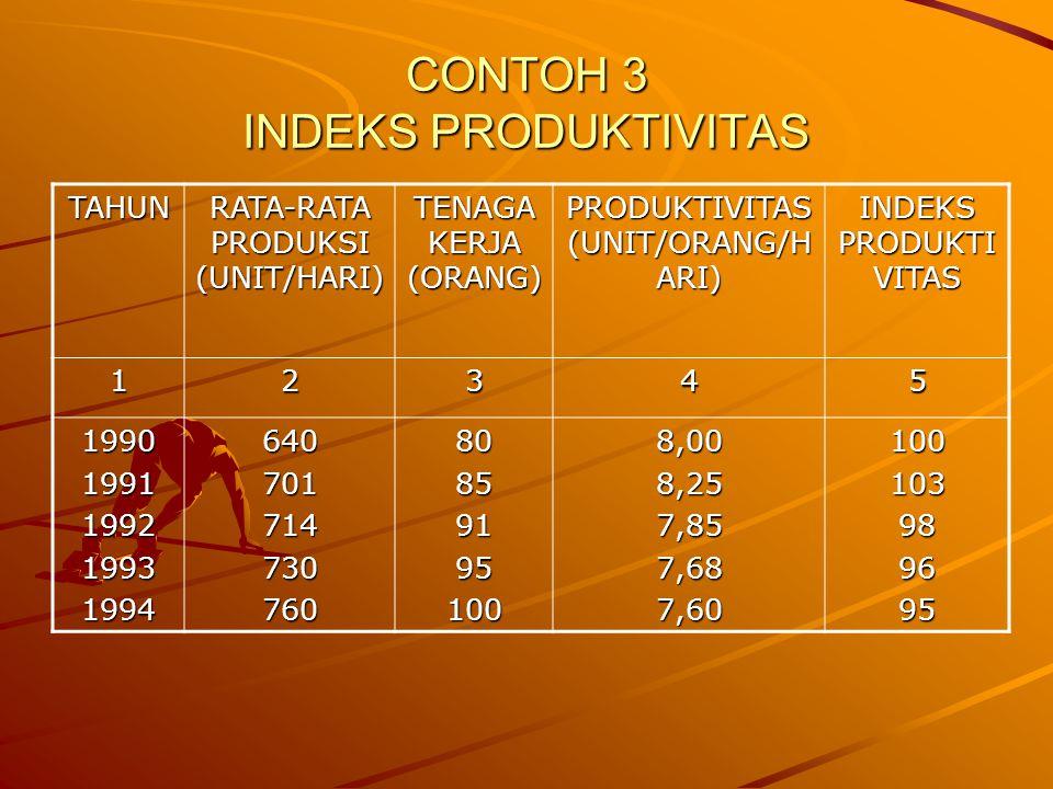 CONTOH 3 INDEKS PRODUKTIVITAS