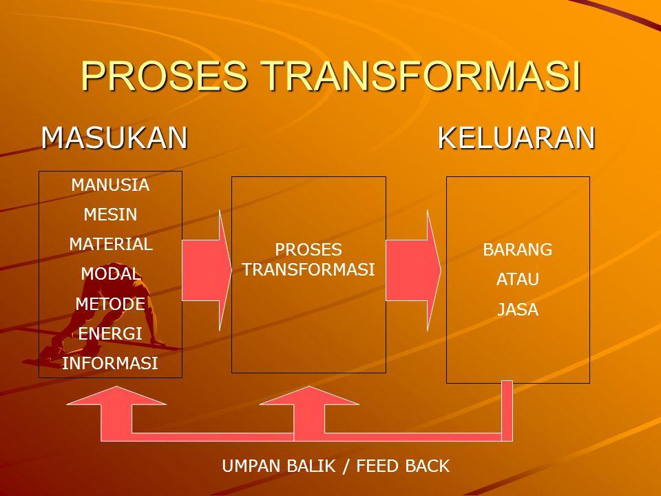 PROSES TRANSFORMASI MASUKAN KELUARAN MANUSIA MESIN MATERIAL MODAL
