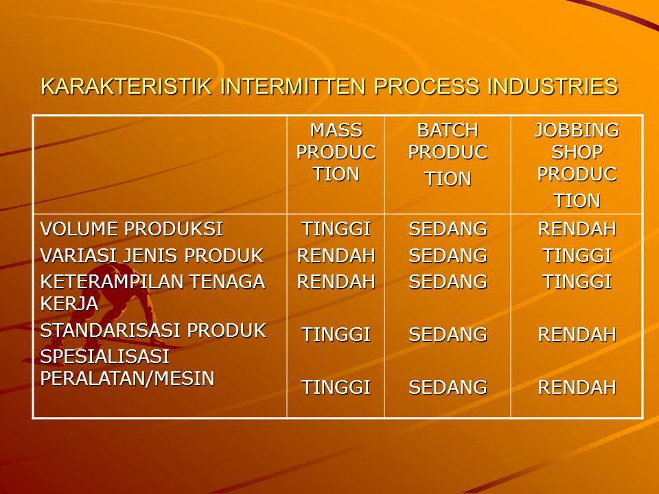 KARAKTERISTIK INTERMITTEN PROCESS INDUSTRIES