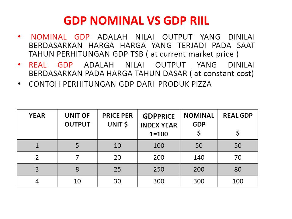 GDP NOMINAL VS GDP RIIL