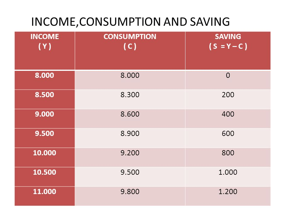 INCOME,CONSUMPTION AND SAVING