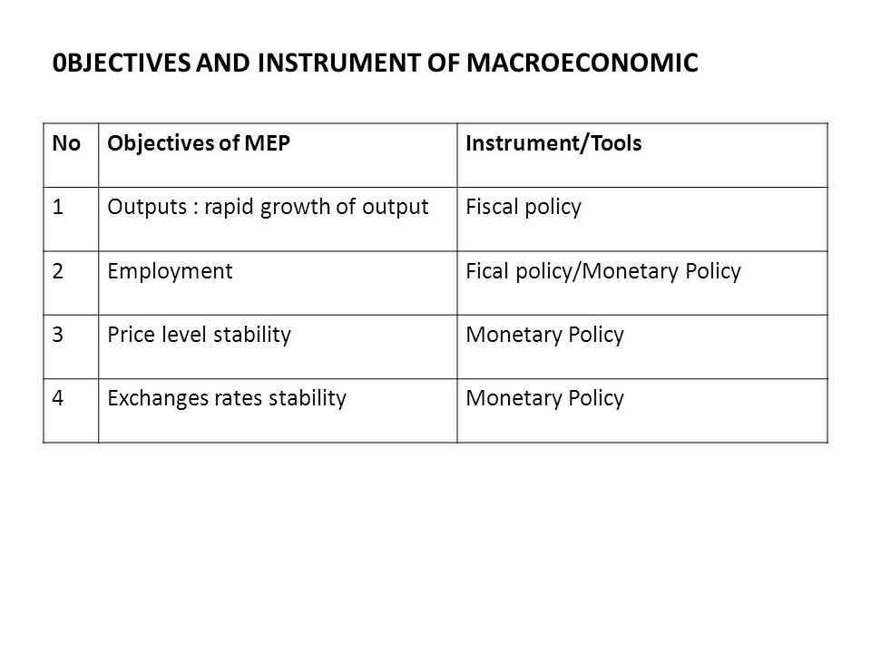 0BJECTIVES AND INSTRUMENT OF MACROECONOMIC