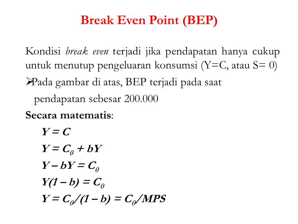 Break Even Point (BEP) Kondisi break even terjadi jika pendapatan hanya cukup untuk menutup pengeluaran konsumsi (Y=C, atau S= 0)