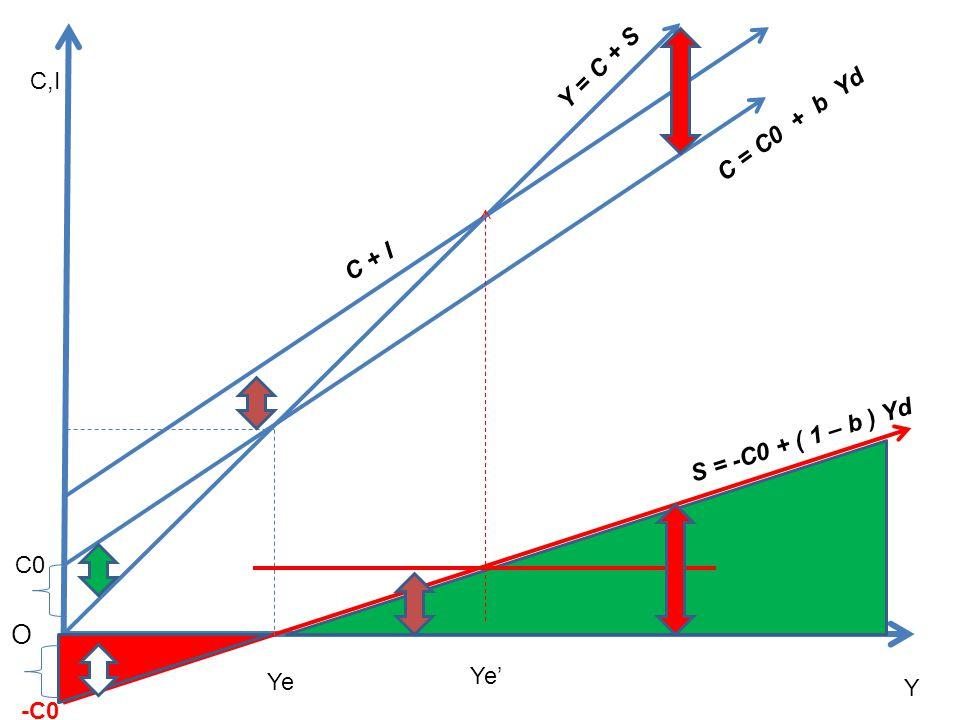 O Y = C + S C,I C = C0 + b Yd C + I S = -C0 + ( 1 – b ) Yd C0 Ye' Ye Y