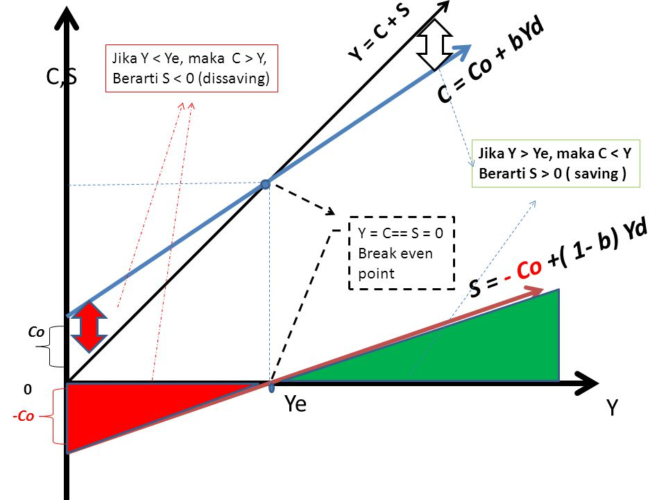 C = Co + bYd C,S S = - Co +( 1- b) Yd Ye Y Y = C + S