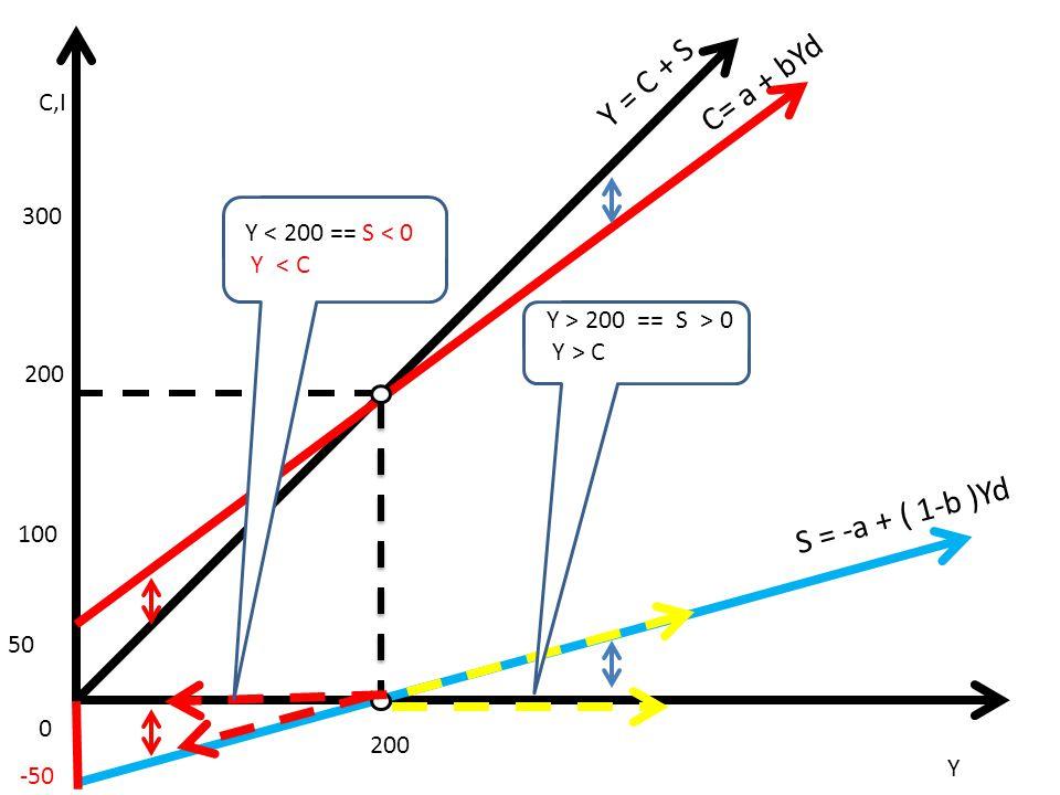 Y = C + S C= a + bYd S = -a + ( 1-b )Yd C,I 300 C