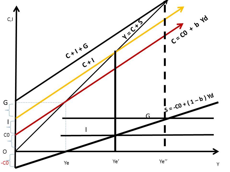 C = C0 + b Yd Y = C + S C + I + G C + I G G I I S = -C0 + ( 1 – b ) Yd