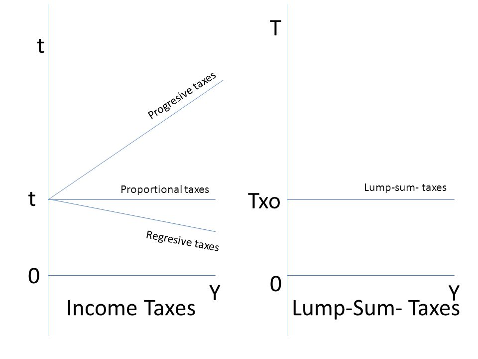 T t t Txo Y Y Income Taxes Lump-Sum- Taxes Progresive taxes