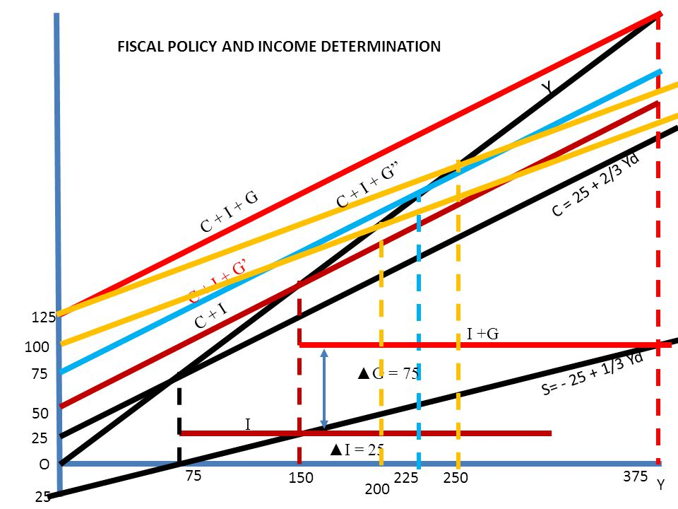 Y C,S,I,G FISCAL POLICY AND INCOME DETERMINATION C + I + G''