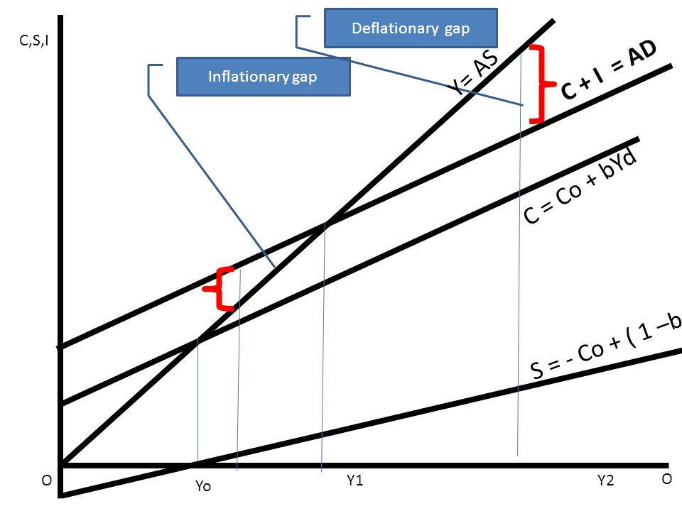 C + I = AD Y= AS C = Co + bYd S = - Co + ( 1 –b )Yd Deflationary gap