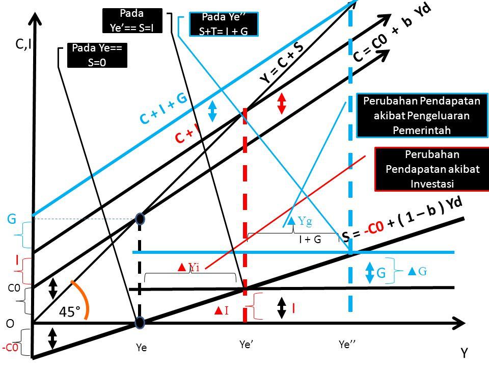 C = C0 + b Yd C,I Y = C + S C + I + G C + I S = -C0 + ( 1 – b ) Yd G I