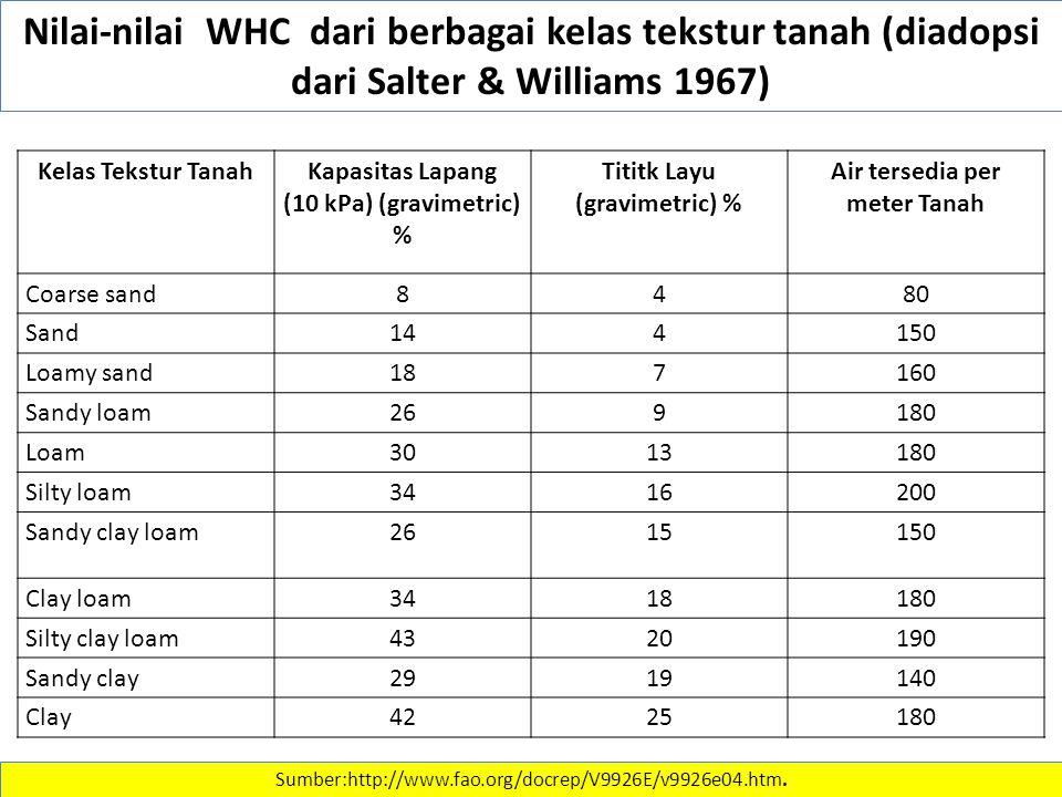 Tititk Layu (gravimetric) % Air tersedia per meter Tanah