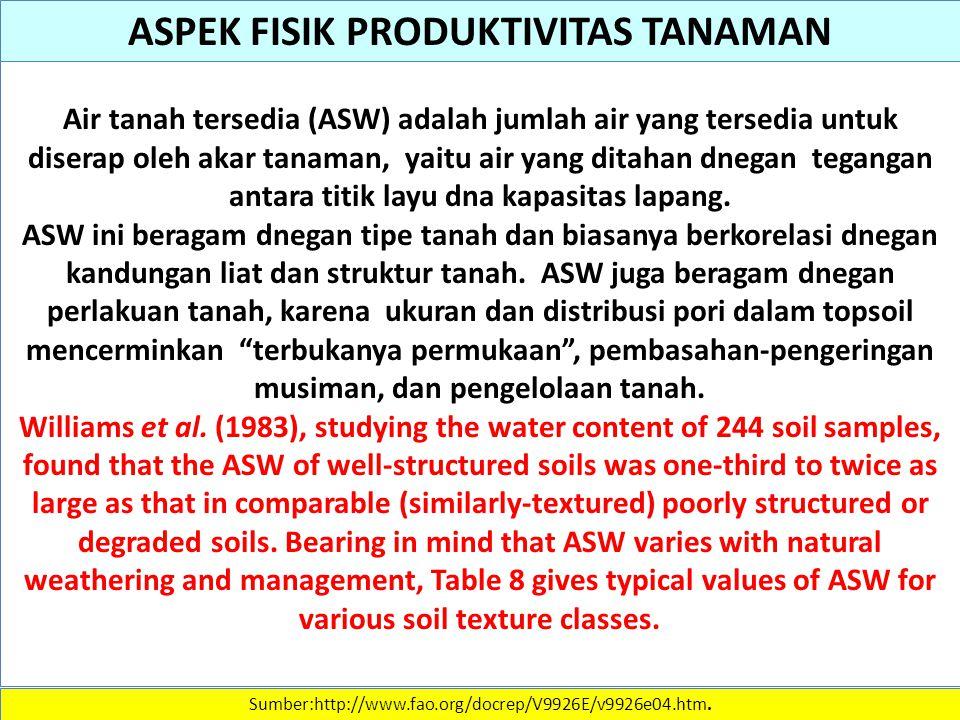 ASPEK FISIK PRODUKTIVITAS TANAMAN
