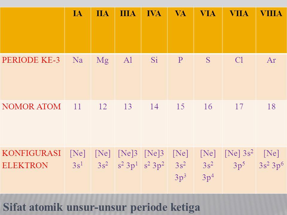 Sifat atomik unsur-unsur periode ketiga