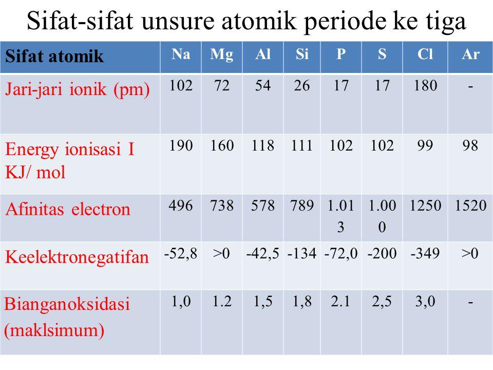 Sifat-sifat unsure atomik periode ke tiga