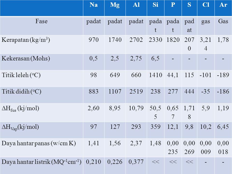 Na Mg. Al. Si. P. S. Cl. Ar. Fase. padat. gas. Gas. Kerapatan (kg/m3) 970. 1740. 2702.