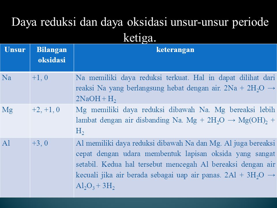 Daya reduksi dan daya oksidasi unsur-unsur periode ketiga.