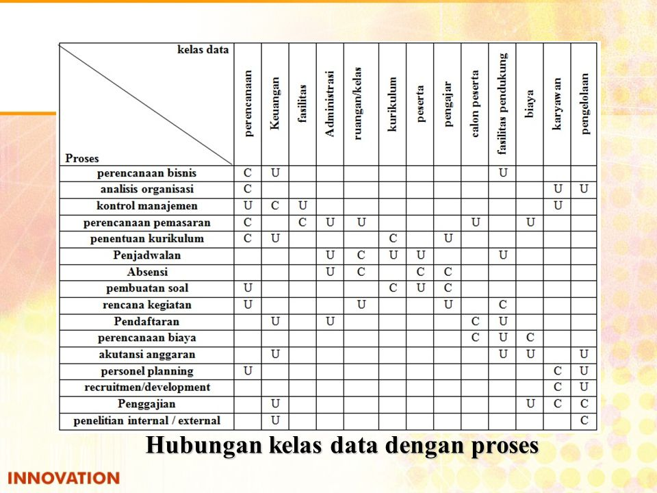 Hubungan kelas data dengan proses