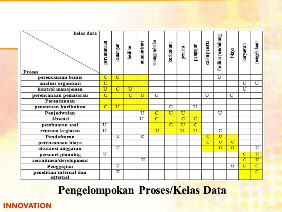 Pengelompokan Proses/Kelas Data