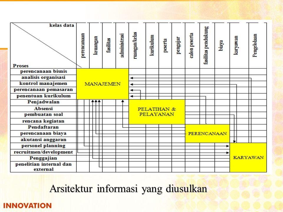 Arsitektur informasi yang diusulkan